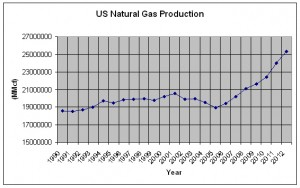 Natural Gas Production Chart
