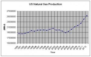 Natural Gas Production Chart