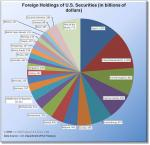Foreign Holdings of U.S. Securities/Debt
