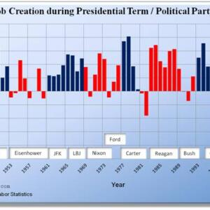 U.S. Job Creation by President / Political Party