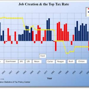 Do Lower Taxes Create More Jobs?