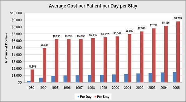 U.S. Average Hospital Cost
