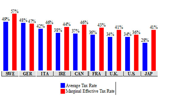 Average Tax Rate and Marginal Effective Tax Rate on Employment Income, 2004 Single Individual Without Children with Income of $150,000