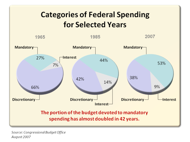 How the Federal Government Spends Money Pie Chart