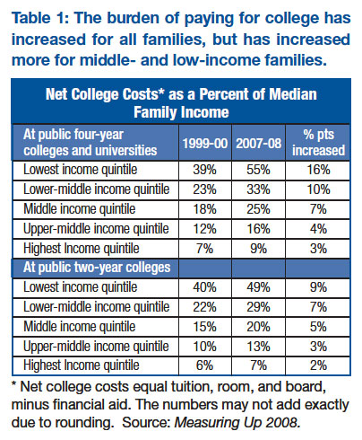Net college costs as a percent of median family income