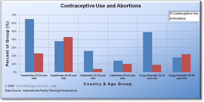 Contraceptive Use and Abortions