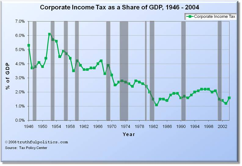 Corporate Income Tax Rate as a Share of GDP