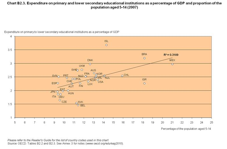 Expenditure on primary and lower secondary educational institutions as a percentage of GDP and proportion of the population aged 5-14