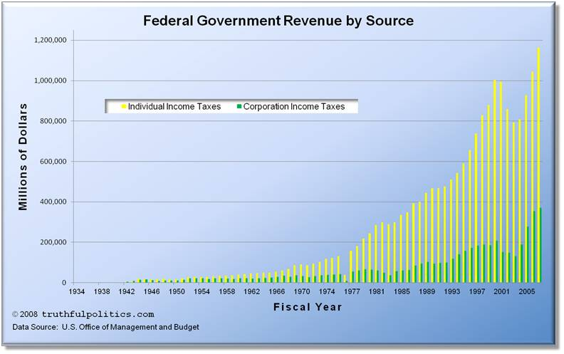 Federal Government Revenue by Source