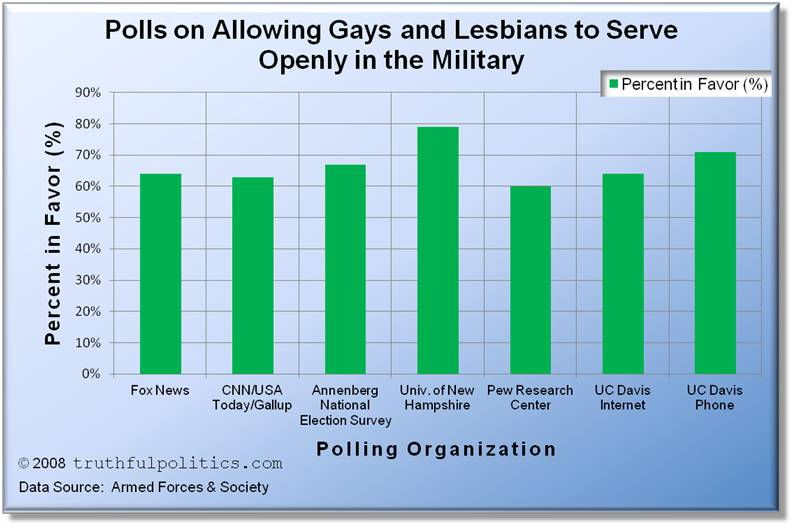 Polls on Allowing Gays and Lesbians to Serve Openly in the Military