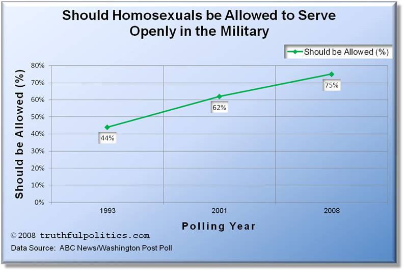 Polls on Allowing Gays and Lesbians to Serve Openly in the Military 1993-2008