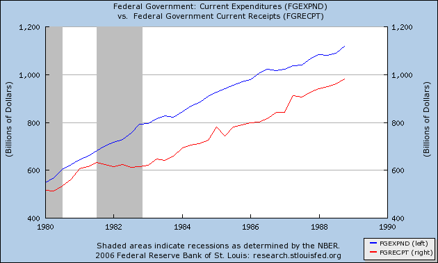 1980 to 1988 federal government expenses and revenue