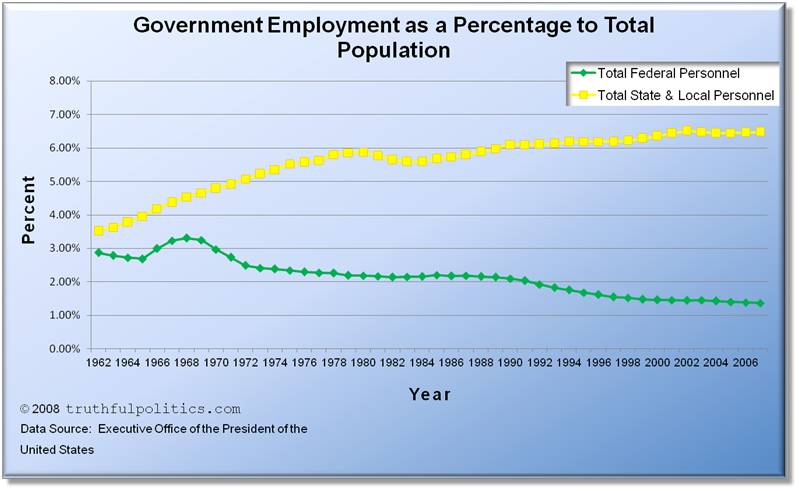 Government Employment as a Percentage to Total Population