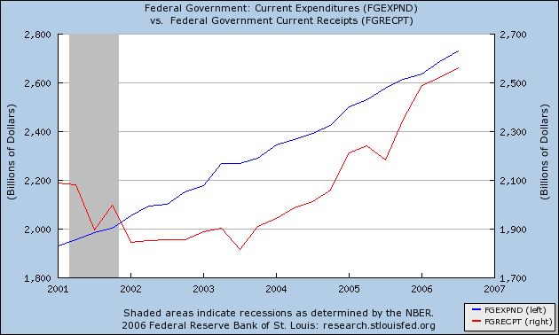 2001 to 2007 federal government expenses and revenue