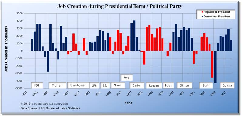 U.S. Job Creation during Presidential Terms or Political Party