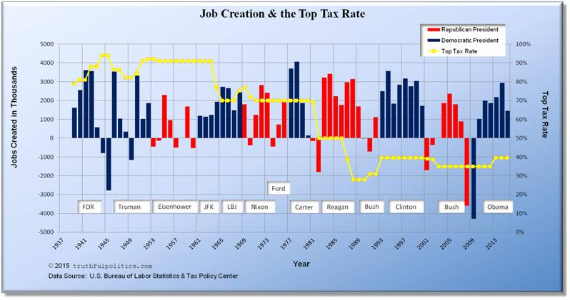 U.S. Job Creation during Presidential Terms or Political Party and the Top Tax Rate