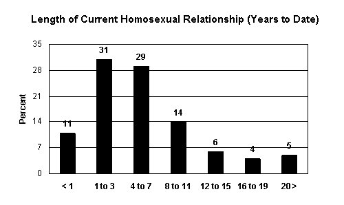 Length of Current Homosexual Relationship