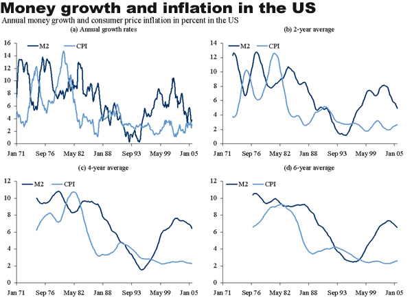 relationship between money growth and inflation