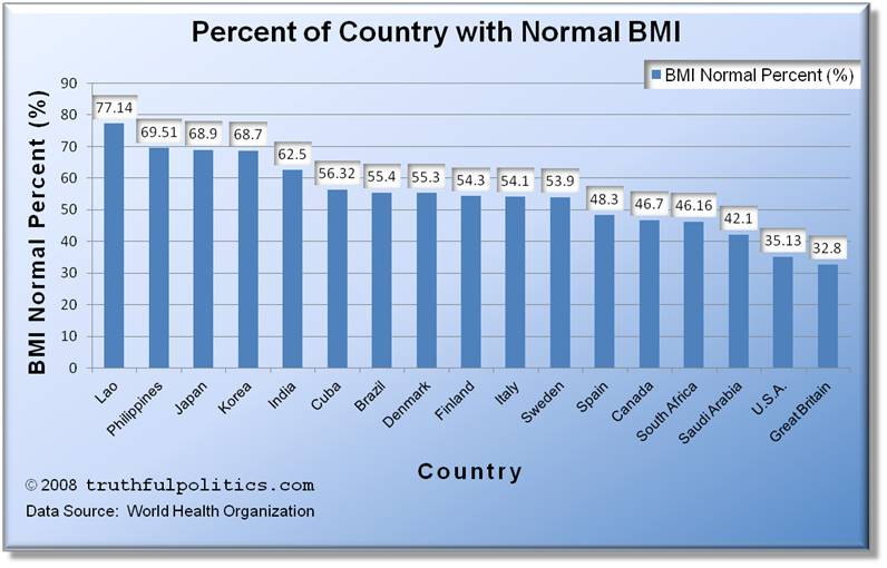 the us is and overweight country essay The case of the us can be referred to as an example to demonstrate the  unestimated costs related to obesity in developing countries indirect.