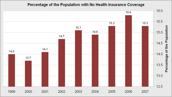 Percentage of the Population with No Health Insurance Coverage