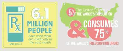 u-s-five-percent-of-population-consumes-seventy-five-percent-of-prescription-drugs