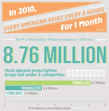 most-abused-prescription-drug-categories-painkillers-tranquilizers-stimulants