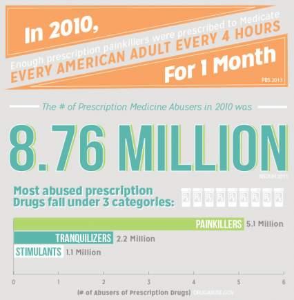 most-abused-prescription-drug-categories-painkillers-tranquilizers-stimulants