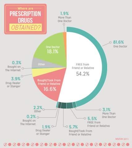 where-are-prescription-drugs-obtained