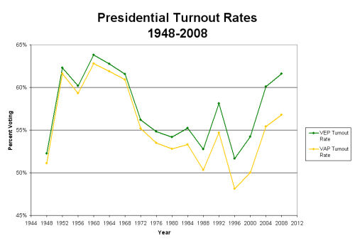 Presidential Turnout Rates from 1948-2008
