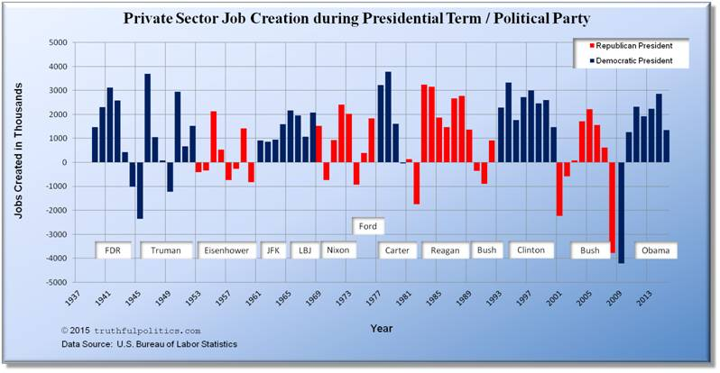 U.S. Private Sector Job Creation during Presidential Terms or Political Party