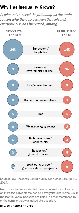 Why Has Inequality Grown, 2014