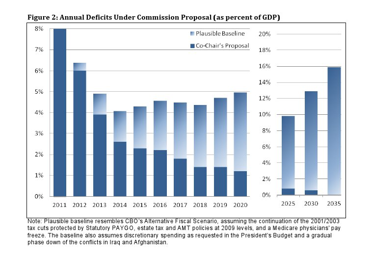 Simpson-Bowles Annual Deficits Under Commission Proposal (as percent of GDP)