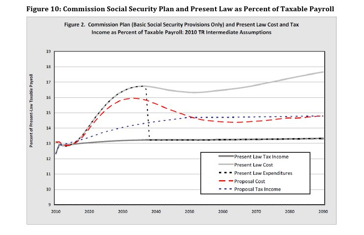 Simpson-Bowles Commission Social Security Plan and Present Law as Percent of Taxable Payroll