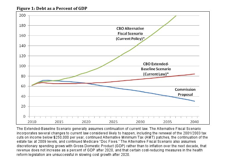 Simpson-Bowles Debt as a Percent of GDP