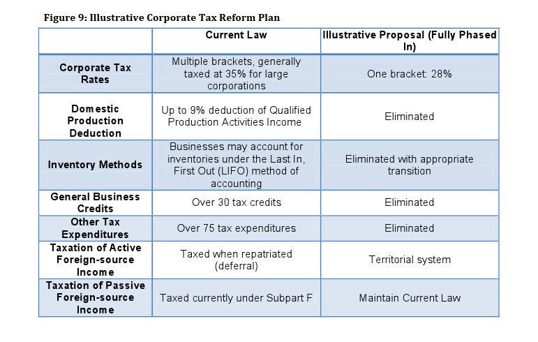 Simpson-Bowles Illustrative Corporate Tax Reform Plan