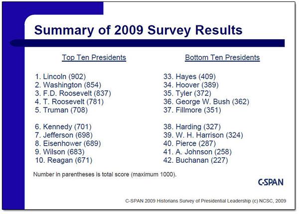 Top Ten, Bottom Ten Presidents in 2009 Survey