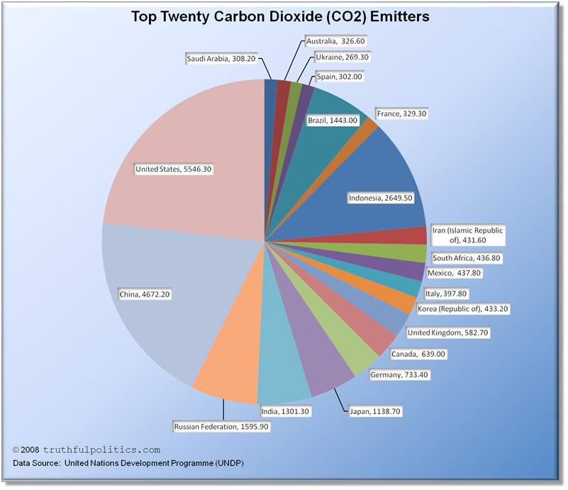 Largest Country CO2 Emitters