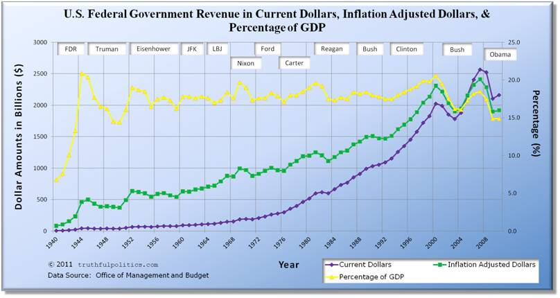 U.S. Federal Government Revenue in Current Dollars, Inflation Adjusted Dollars, and Percentage of GDP