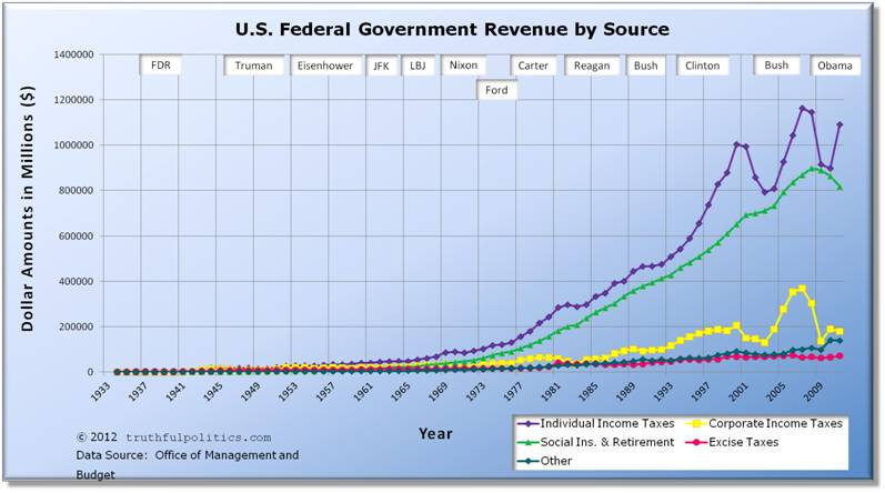 U.S. Federal Government Revenue by Source