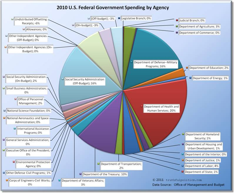 us government spending Federal spending on health care in 2015 the congressional budget office and the office of management and budget  budget of the united states government fy2016.