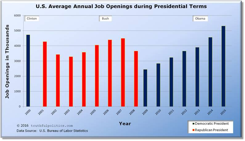 U.S. Average Annual Job Openings during Presidential Terms