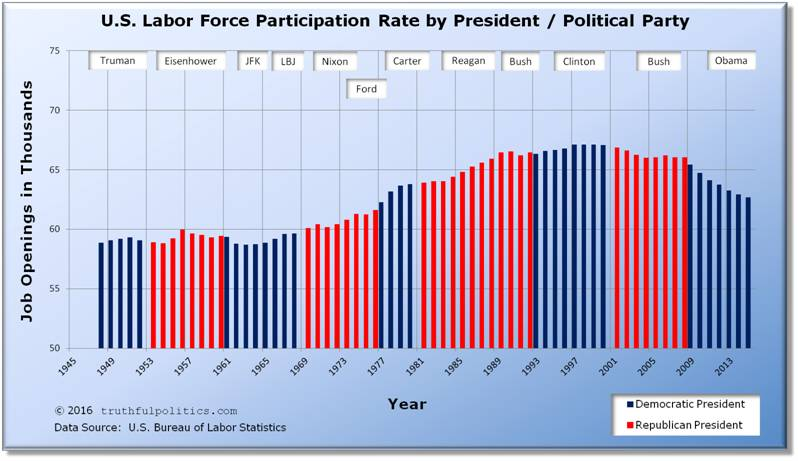 U.S. Labor Force Participation Rate by President or Political Party