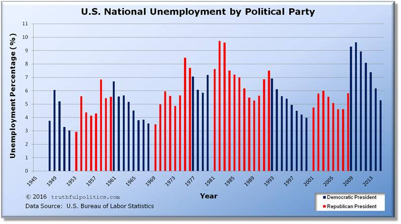 U.S. National Unemployment by Political Party or President