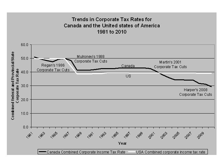 Trends in Corporate Tax Rates for Canada and the U.S. from 1981 to 2010