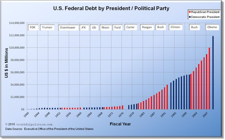 United States Federal Debt by President and Political Party to 2010