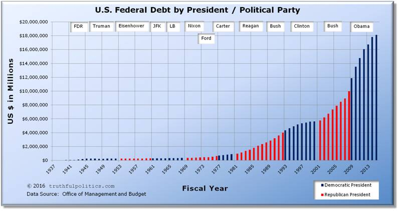 United States Federal Debt by President and Political Party