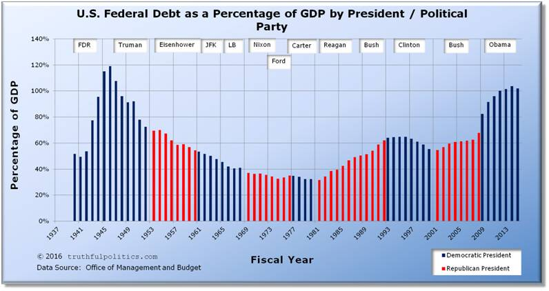 United States Federal Debt as a Percentage of GDP by President and Political Party