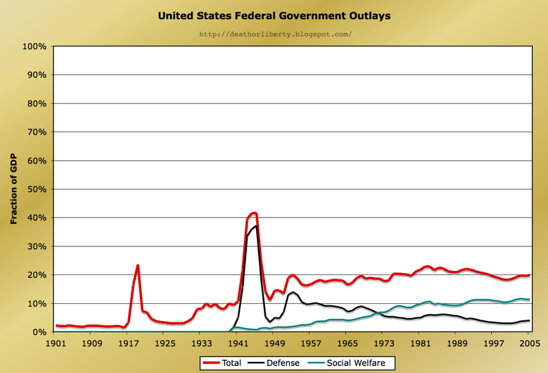 U.S. Federal Government Outlays as a Percentage to the U.S. Economy, including total spending, defense spending, and social welfare spending