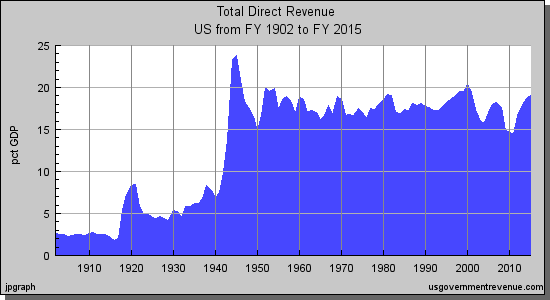 U.S. Federal Government Revenue as a Percent of GDP from 1902 to 2015