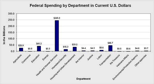 U.S. Federal Spending by Department